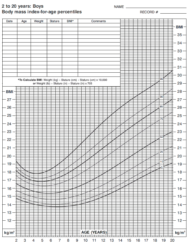 Bmi Chart For Boys Ukrandiffusion